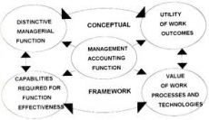 Management Accounting, Gilberts Accounting